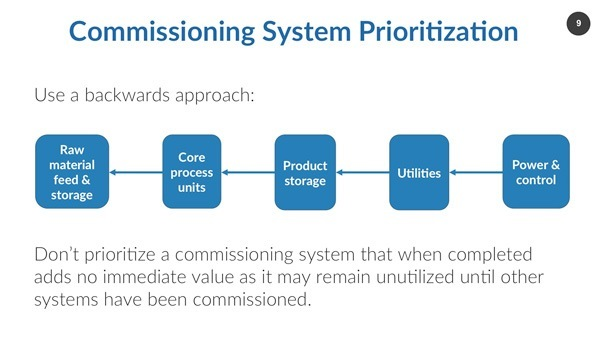 Commissioning System and Subsystem Break-Down and System Prioritization